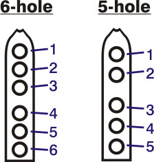 Flute Hole Numbering Conventions
